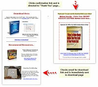 instant list profit system
